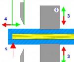 Abisolierverhalten der Isolation -  Anpressdruck der Greifer (Animation)