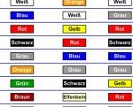 Aderendhülsen - Der Farbcode