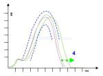 Drift - Driftkompensation (Crimpkraftüberwachung)