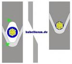 Abisolier- Schneidemesser (V-Form und Radius)